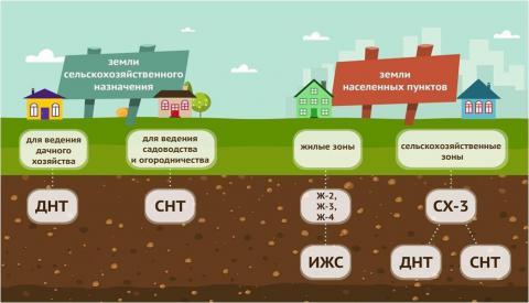 жилищное строительство и индивидуальное жилищное строительство отличия